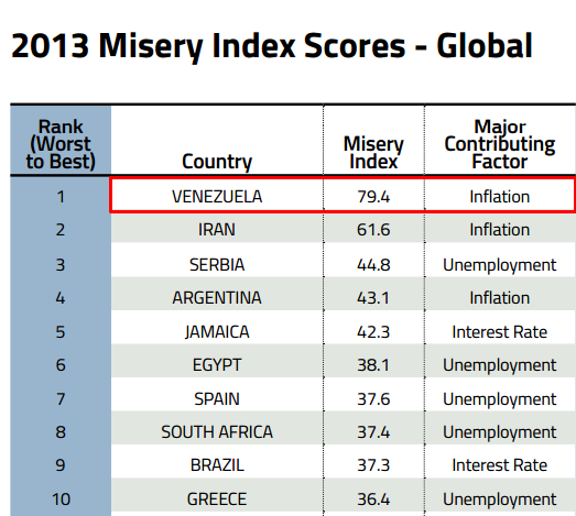 2013-Misery-Index-Scores-Global