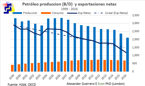 oil-net-export