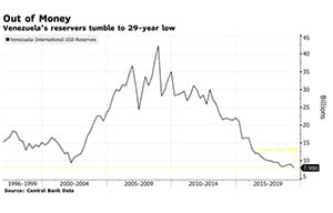 Captura-Bloomberg_venezuela reserves tumble to 29 year low